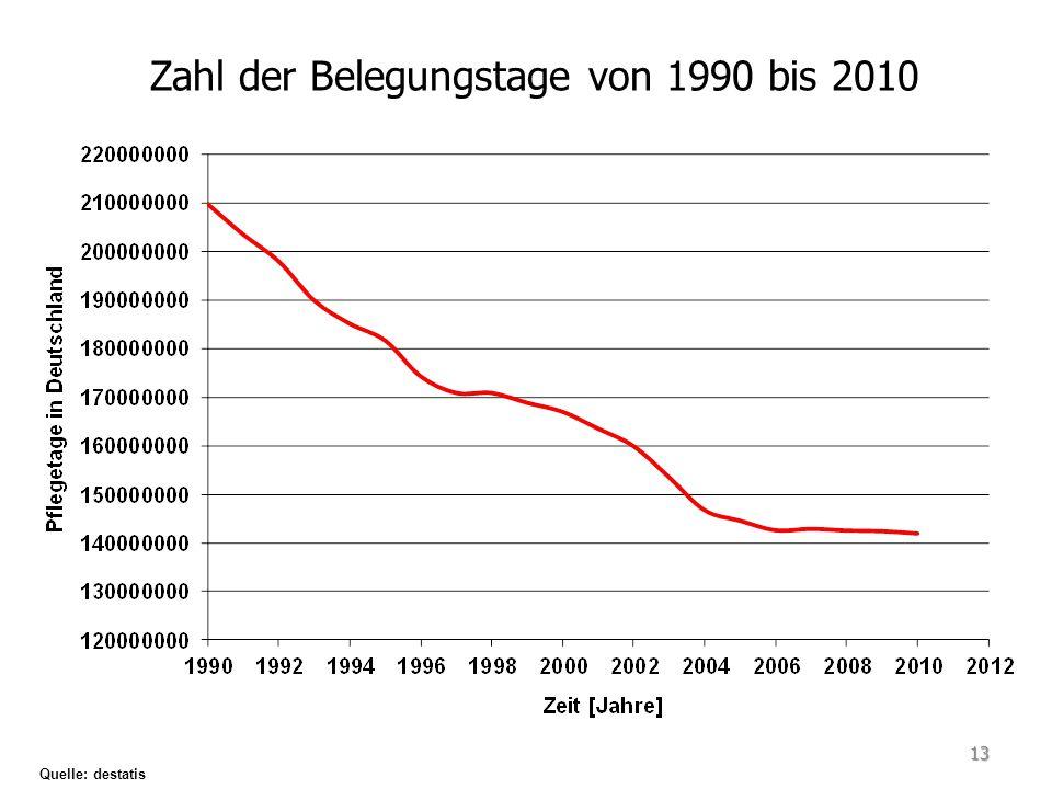 Zahl der Belegungstage von 1990 bis 2010