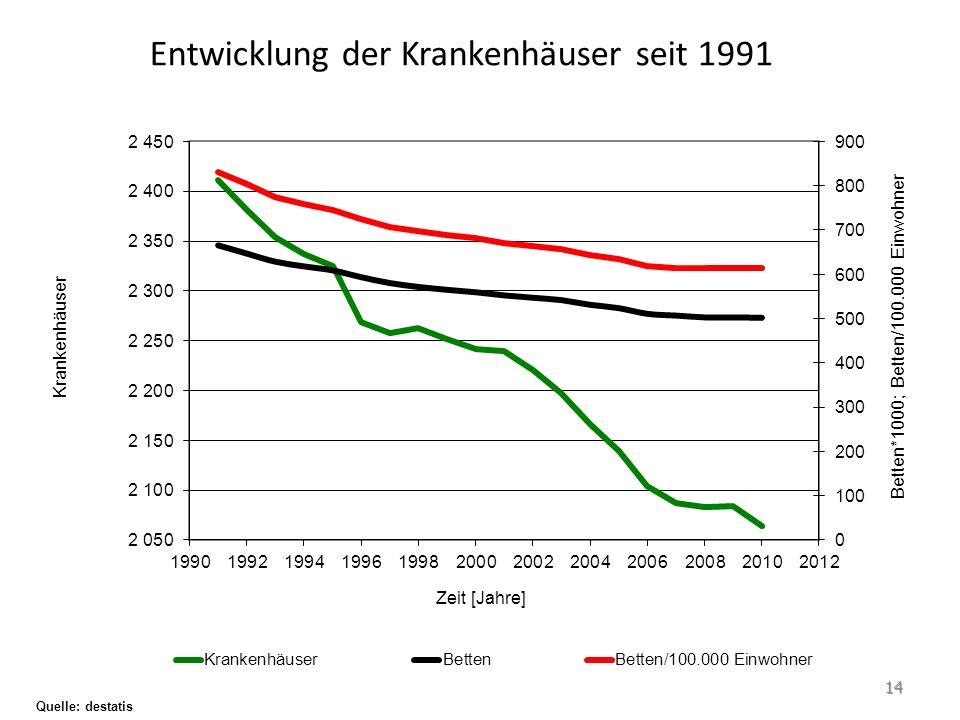Entwicklung der Krankenhäuser seit 1991