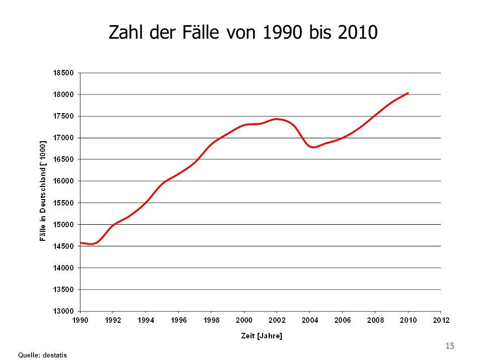 Zahl der Fälle von 1990 bis 2010 Quelle: destatis