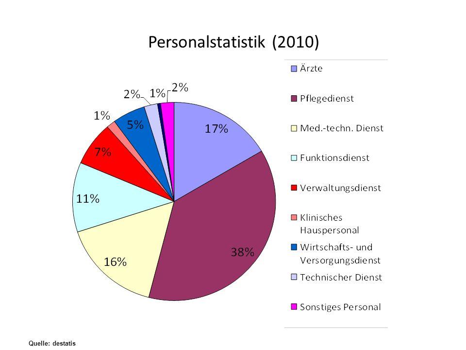 Personalstatistik (2010) Quelle: destatis