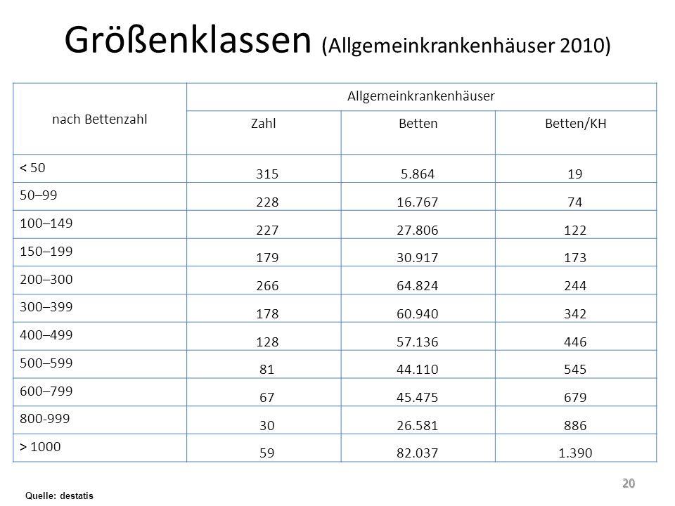 Größenklassen (Allgemeinkrankenhäuser 2010)