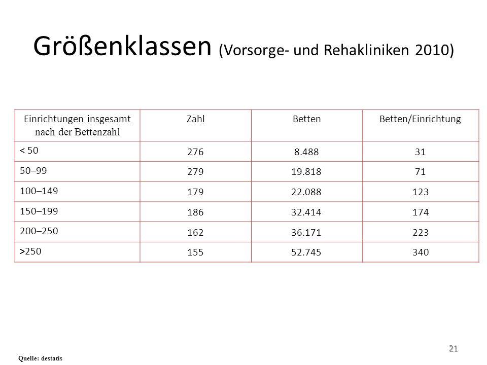 Größenklassen (Vorsorge- und Rehakliniken 2010)