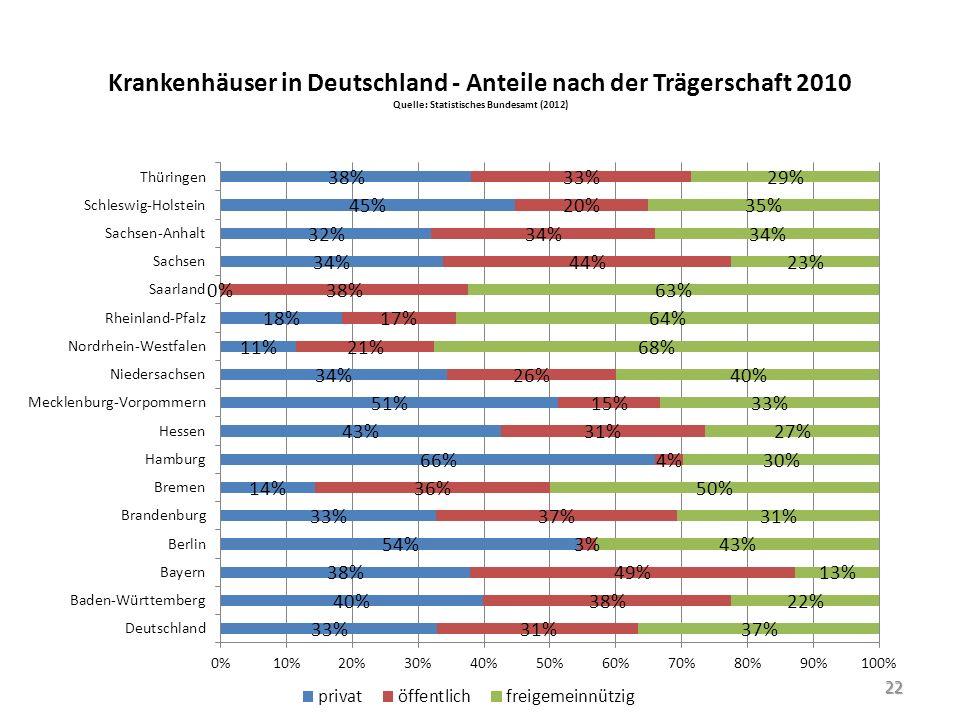 Krankenhäuser in Deutschland - Anteile nach der Trägerschaft 2010 Quelle: Statistisches Bundesamt (2012)