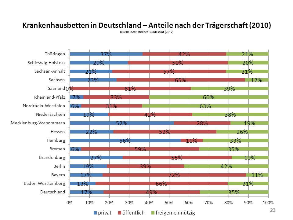 Krankenhausbetten in Deutschland – Anteile nach der Trägerschaft (2010) Quelle: Statistisches Bundesamt (2012)