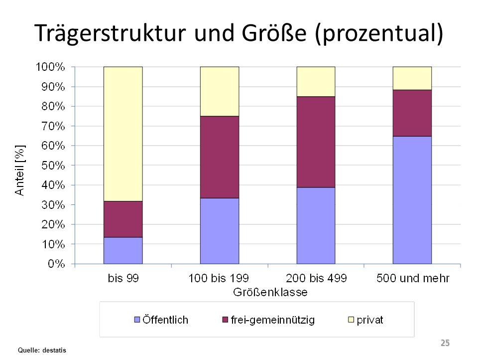 Trägerstruktur und Größe (prozentual)