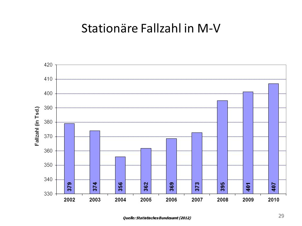 Stationäre Fallzahl in M-V