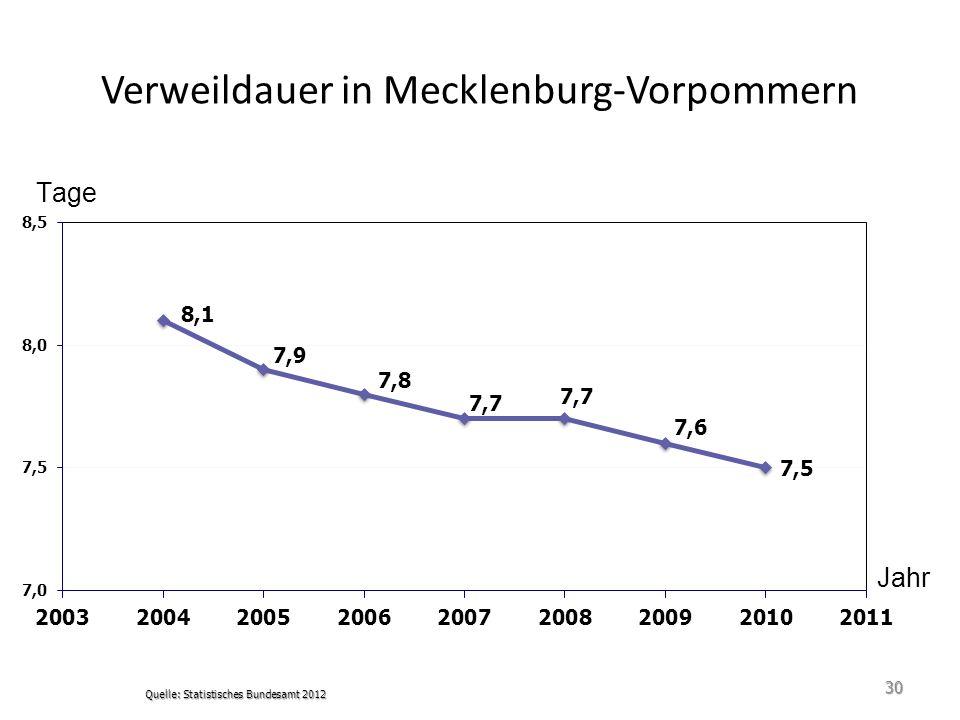 Verweildauer in Mecklenburg-Vorpommern