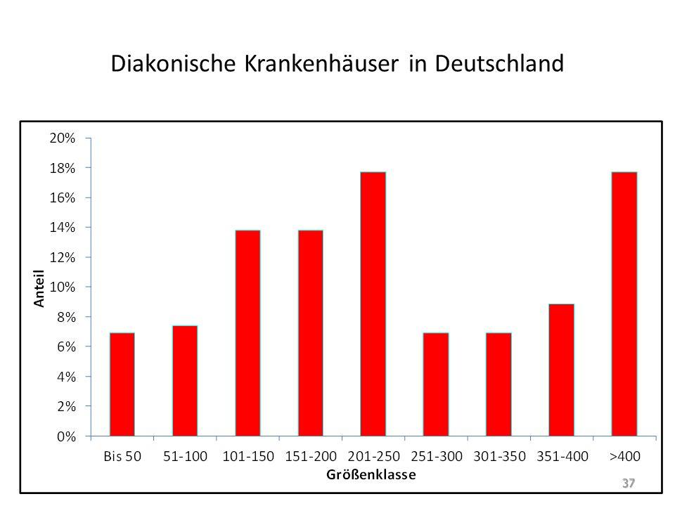 Diakonische Krankenhäuser in Deutschland