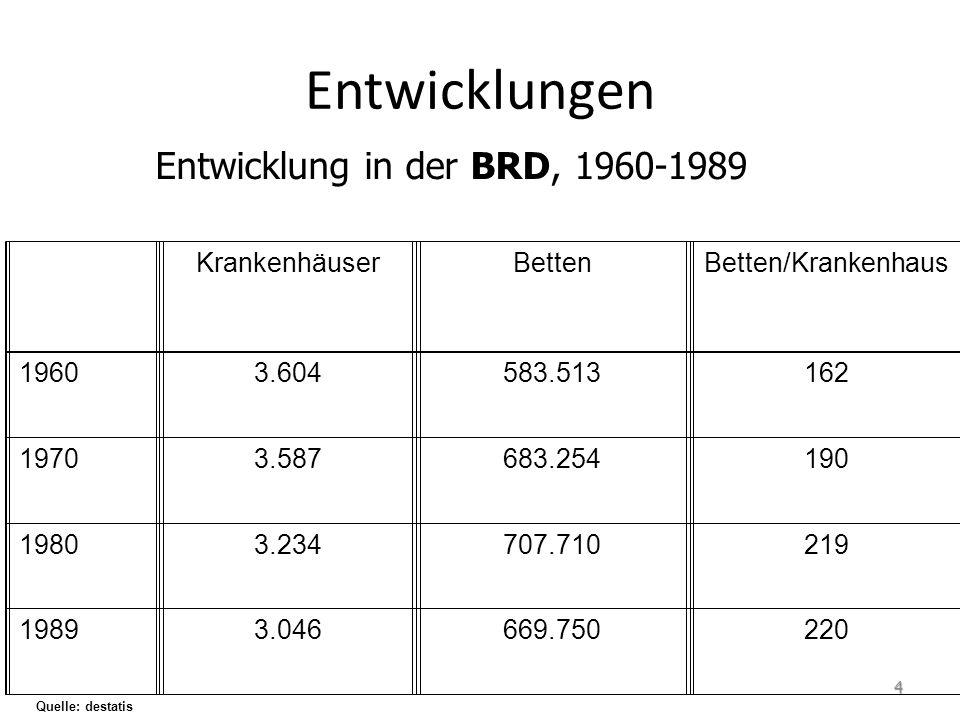 Entwicklung in der BRD, 1960-1989