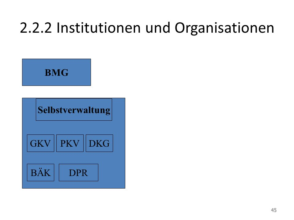 2.2.2 Institutionen und Organisationen