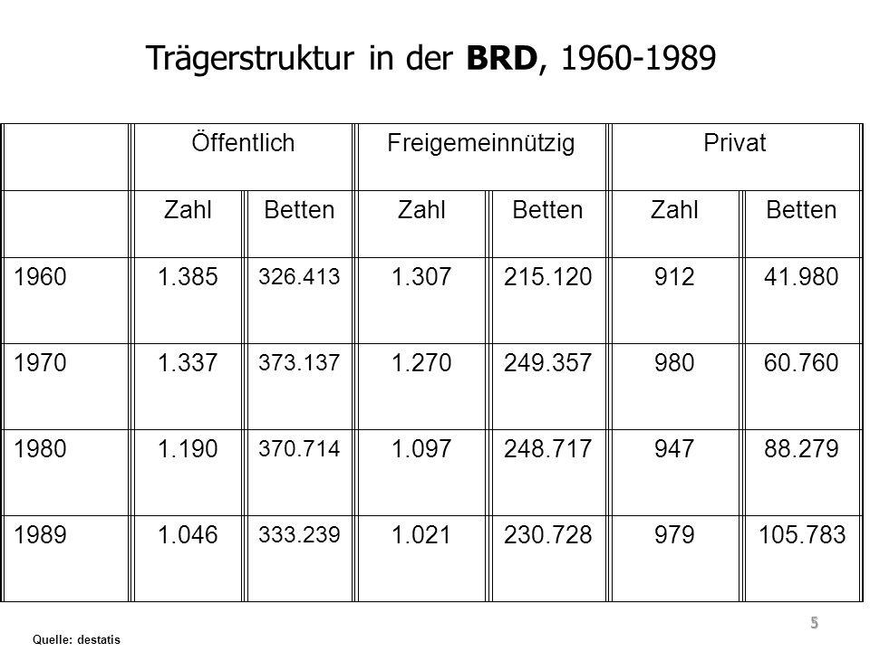 Trägerstruktur in der BRD, 1960-1989
