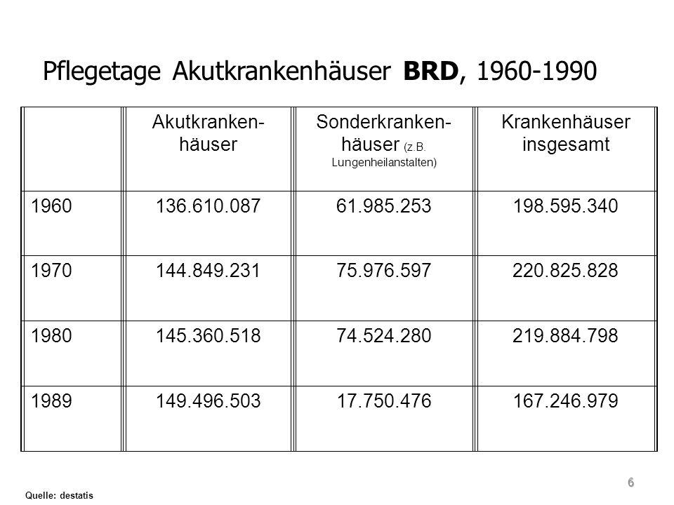Pflegetage Akutkrankenhäuser BRD, 1960-1990
