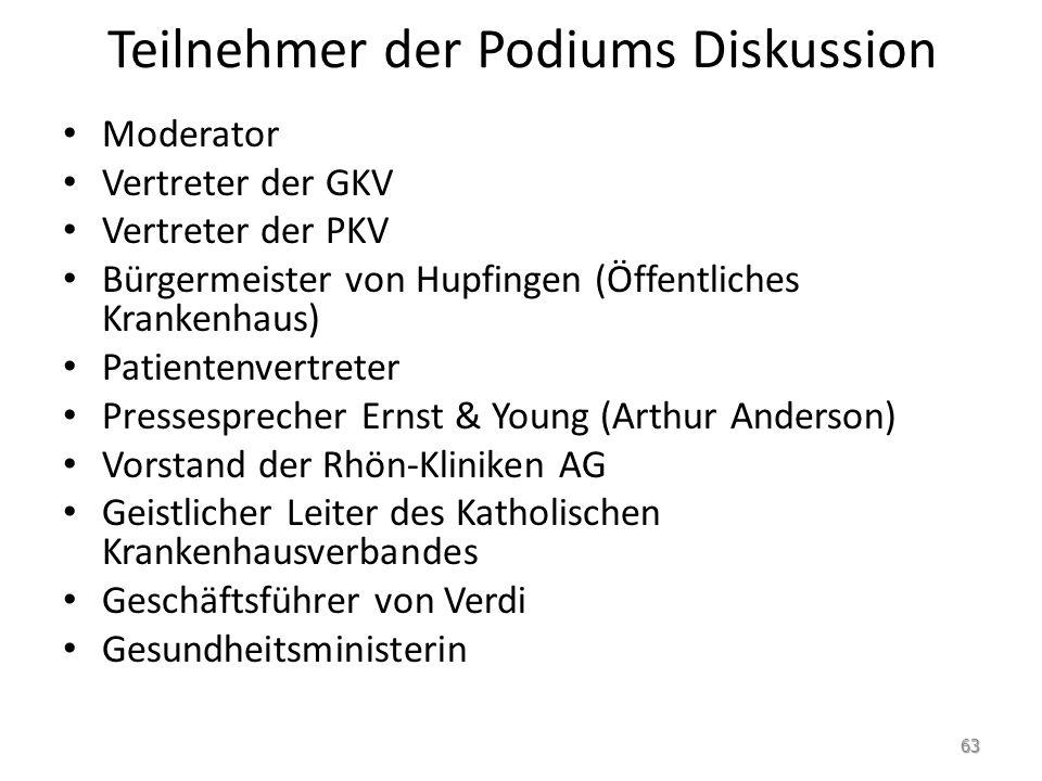 Teilnehmer der Podiums Diskussion