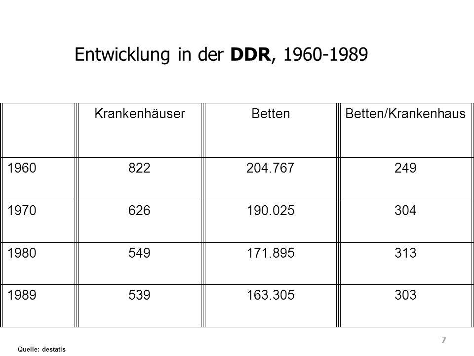 Entwicklung in der DDR, 1960-1989