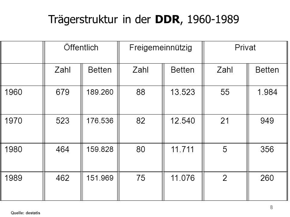 Trägerstruktur in der DDR, 1960-1989