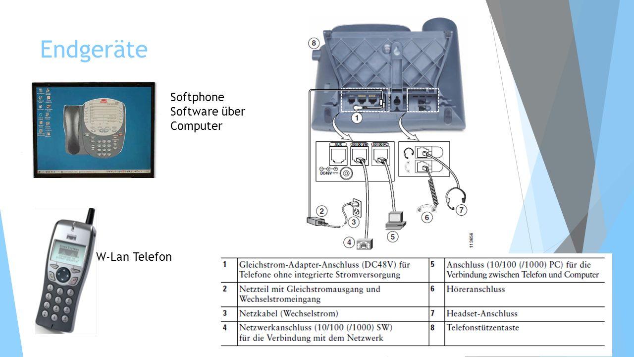 Endgeräte Softphone Software über Computer W-Lan Telefon