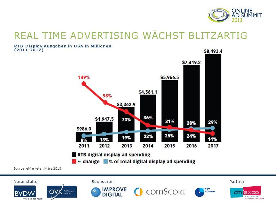 REAL TIME ADVERTISING WÄCHST BLITZARTIG