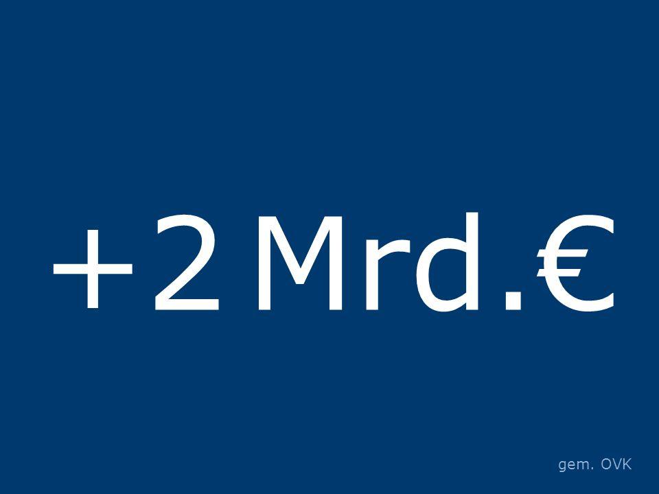 +2 Mrd.€ gem. OVK