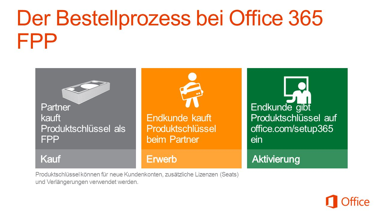 Der Bestellprozess bei Office 365 FPP