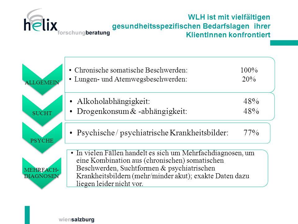 Alkoholabhängigkeit: 48% Drogenkonsum & -abhängigkeit: 48%