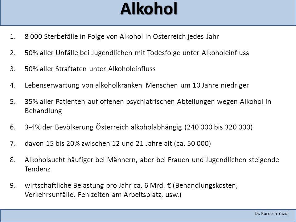 Alkohol 8 000 Sterbefälle in Folge von Alkohol in Österreich jedes Jahr. 50% aller Unfälle bei Jugendlichen mit Todesfolge unter Alkoholeinfluss.