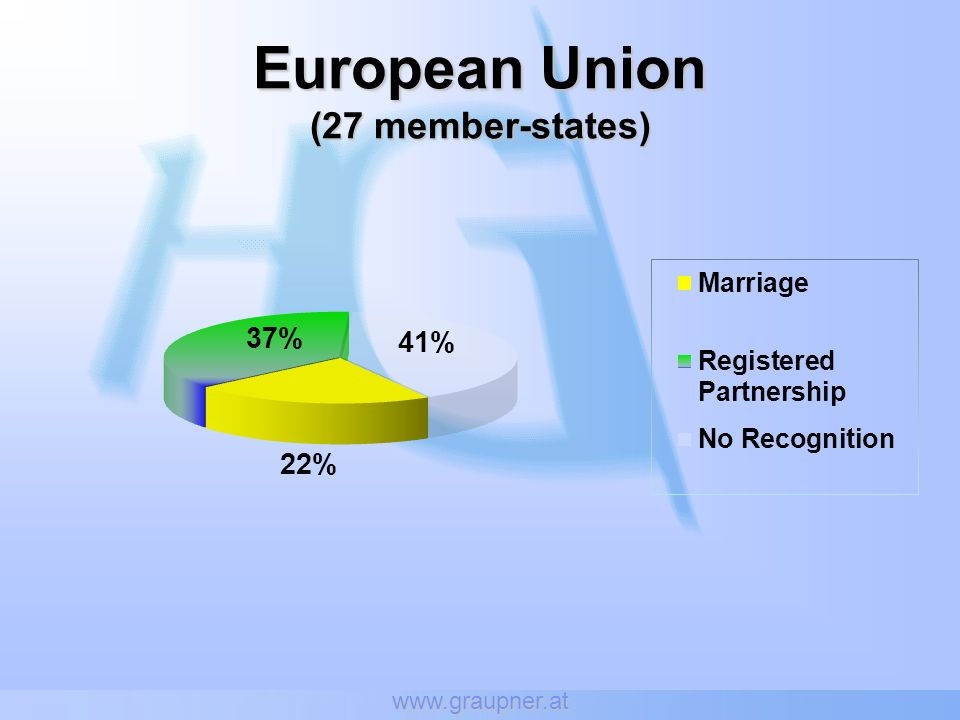 European Union (27 member-states)