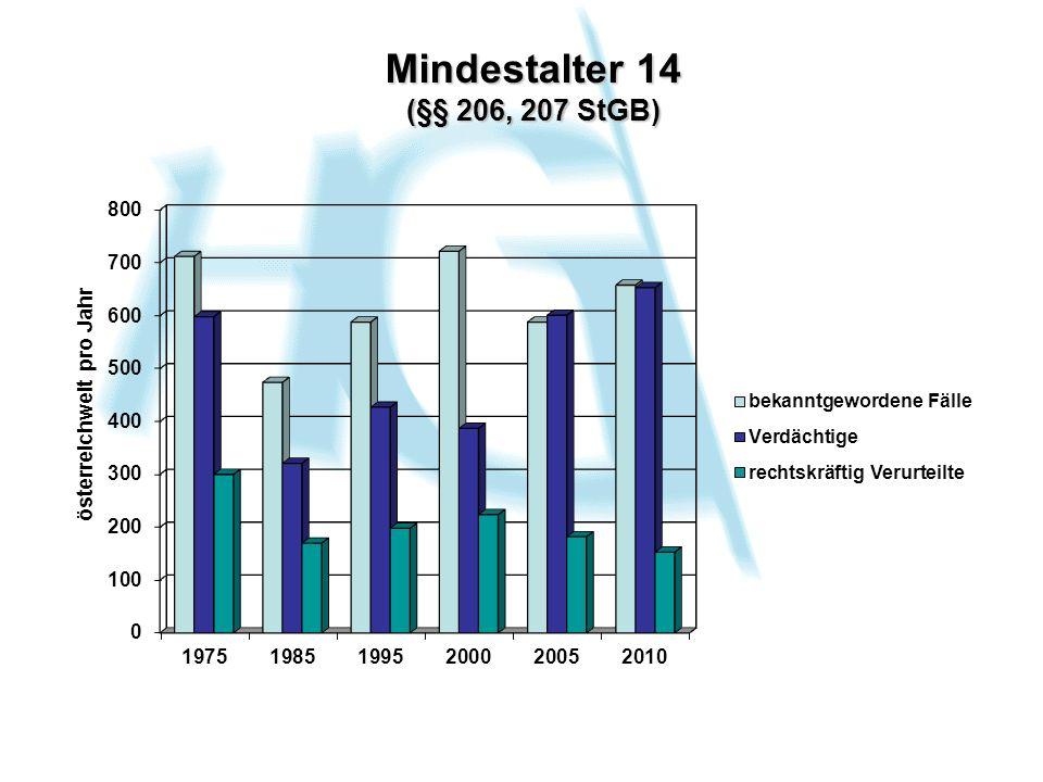 Mindestalter 14 (§§ 206, 207 StGB)