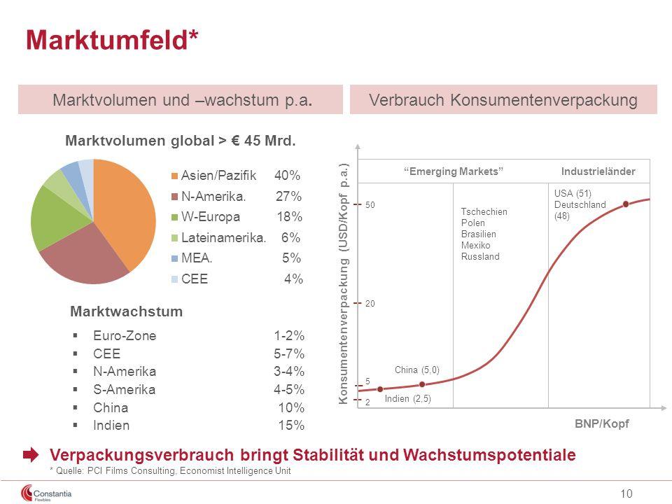 Marktumfeld* Marktvolumen und –wachstum p.a.
