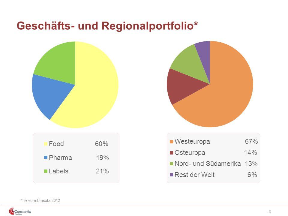 Geschäfts- und Regionalportfolio*