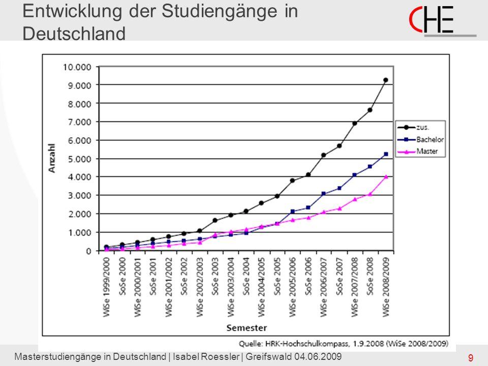Entwicklung der Studiengänge in Deutschland