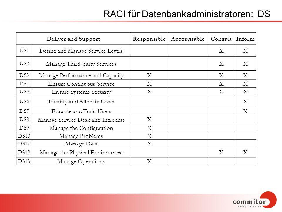 RACI für Datenbankadministratoren: DS