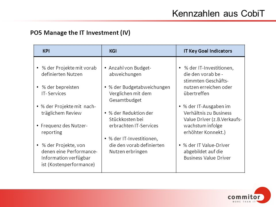 Kennzahlen aus CobiT PO5 Manage the IT Investment (IV) KPI KGI