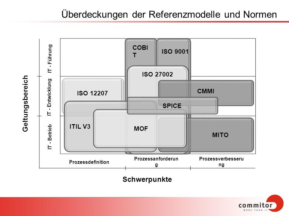 Überdeckungen der Referenzmodelle und Normen