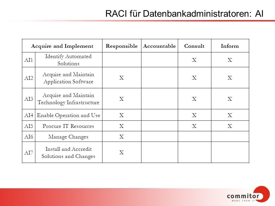 RACI für Datenbankadministratoren: AI