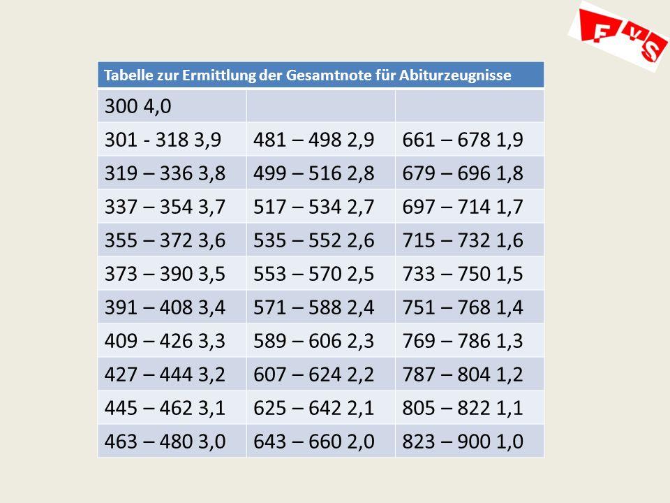 Tabelle zur Ermittlung der Gesamtnote für Abiturzeugnisse
