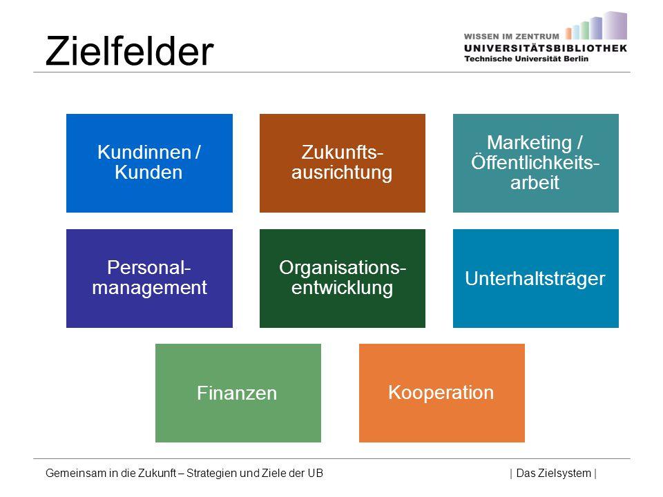 Zielfelder Unterhaltsträger Kundinnen / Kunden Personal-management