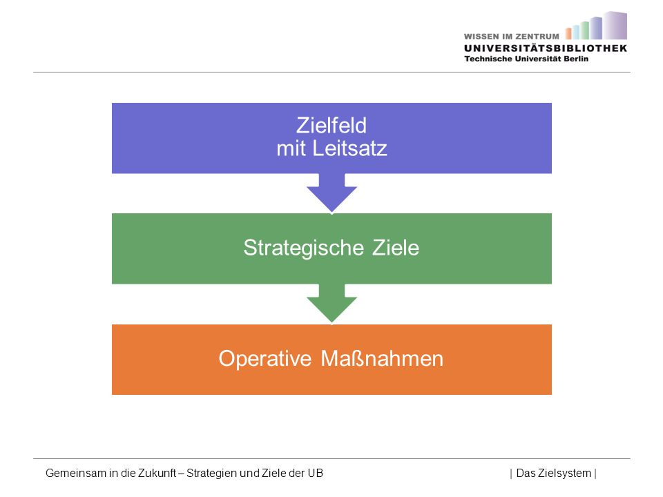 Zielfeld mit Leitsatz Strategische Ziele Operative Maßnahmen