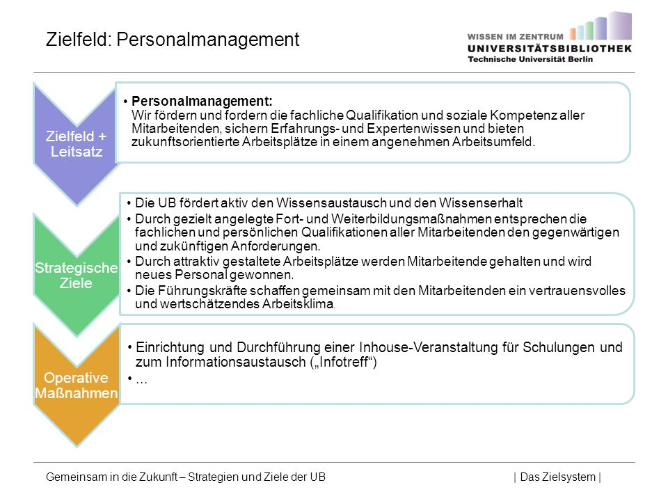 Zielfeld: Personalmanagement