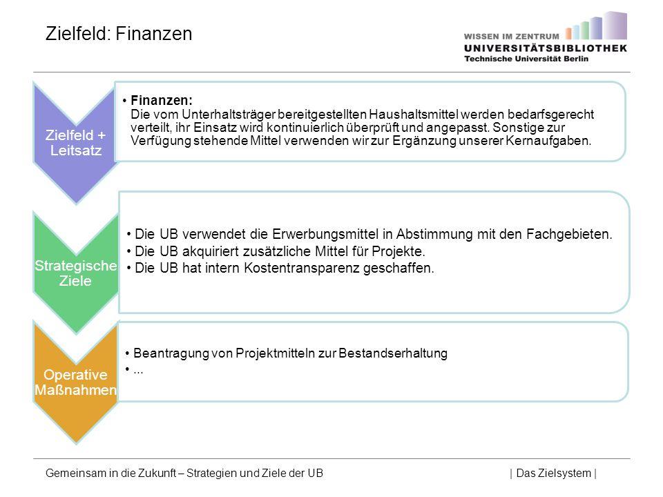 Zielfeld: Finanzen Zielfeld + Leitsatz Strategische Ziele