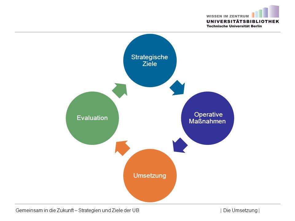 Strategische Ziele Operative Maßnahmen Umsetzung Evaluation