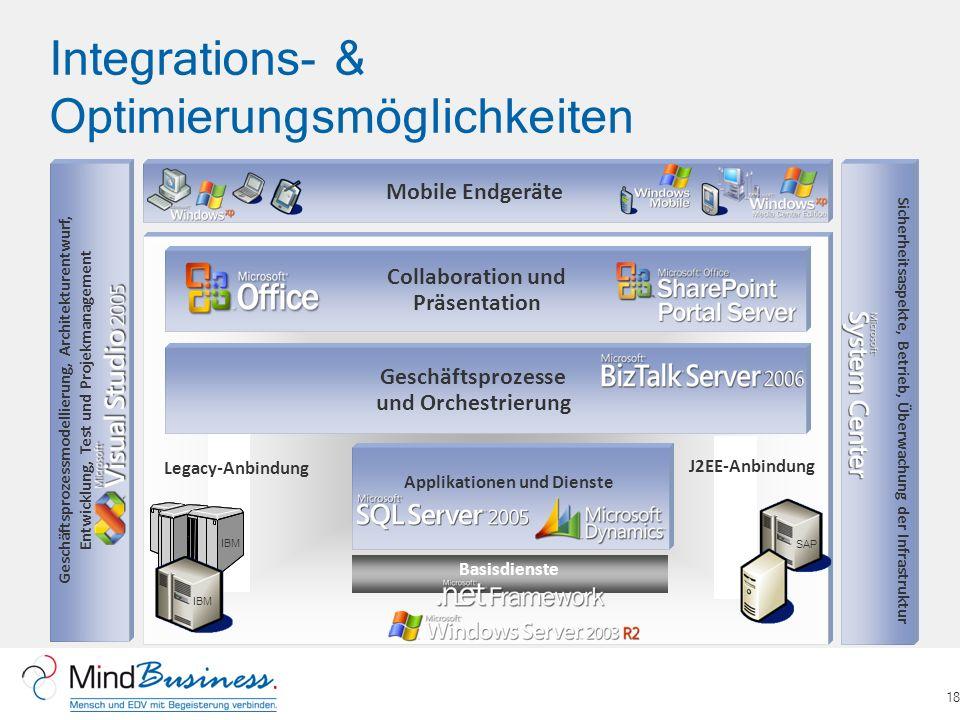 Integrations- & Optimierungsmöglichkeiten