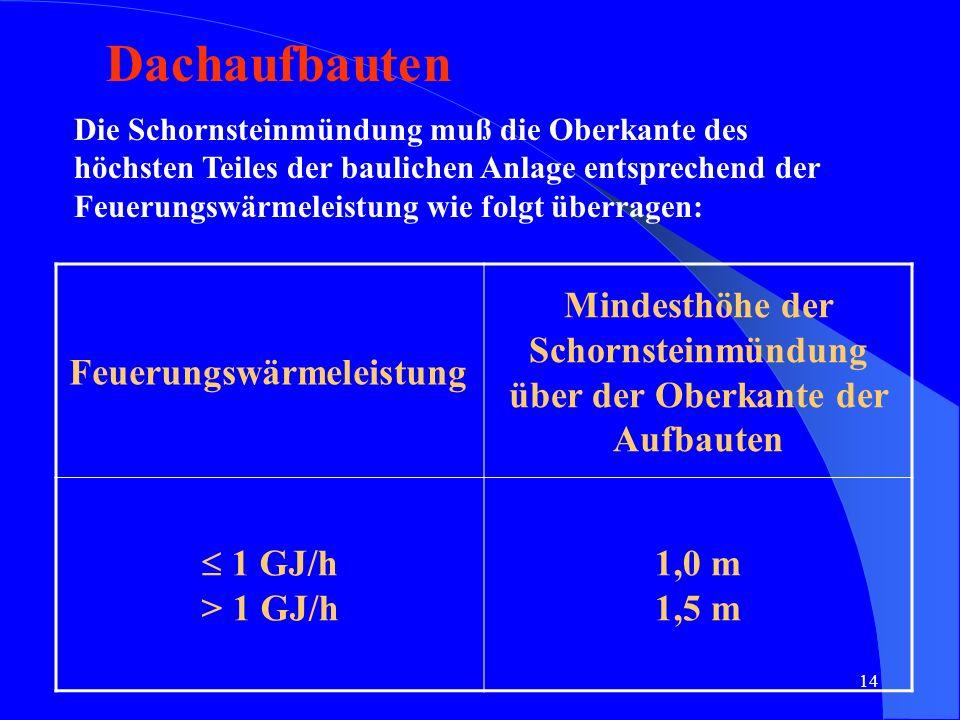 Mindesthöhe der Schornsteinmündung über der Oberkante der Aufbauten