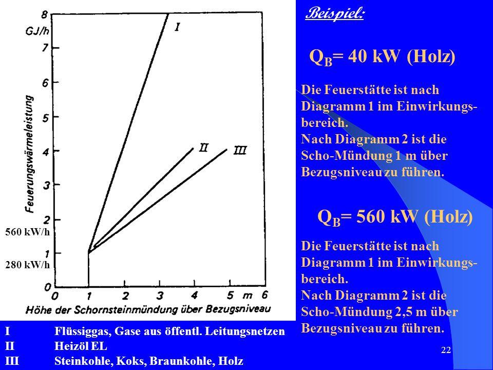 QB= 40 kW (Holz) QB= 560 kW (Holz) Beispiel: