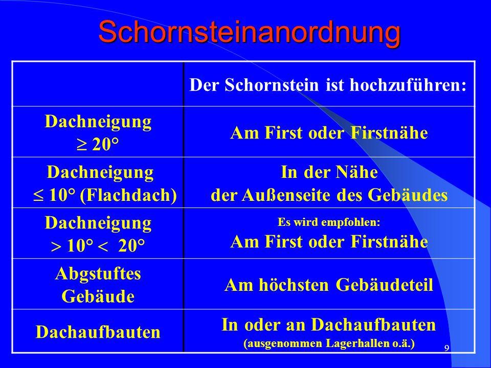 Schornsteinanordnung