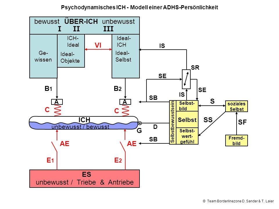 Psychodynamisches ICH - Modell einer ADHS-Persönlichkeit