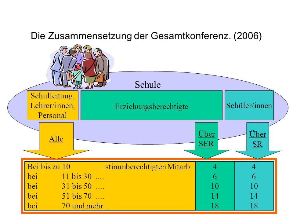 Die Zusammensetzung der Gesamtkonferenz. (2006)