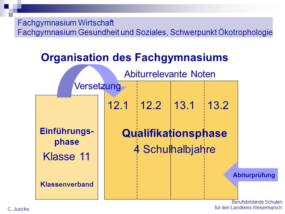 Organisation des Fachgymnasiums 12.1 12.2 13.1 13.2