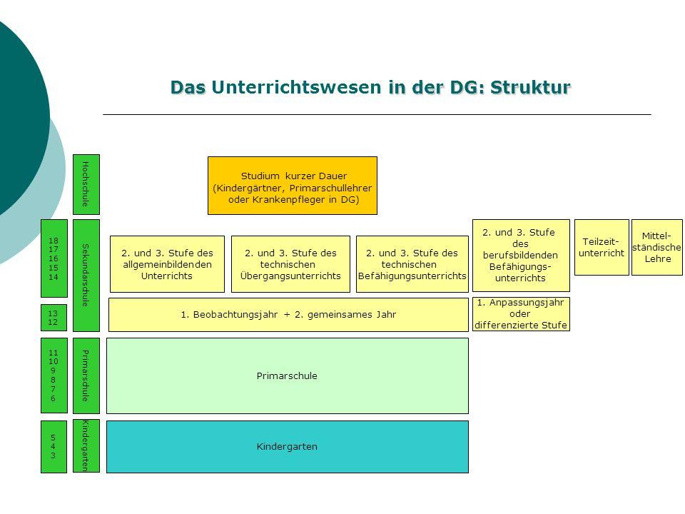 Das Unterrichtswesen in der DG: Struktur