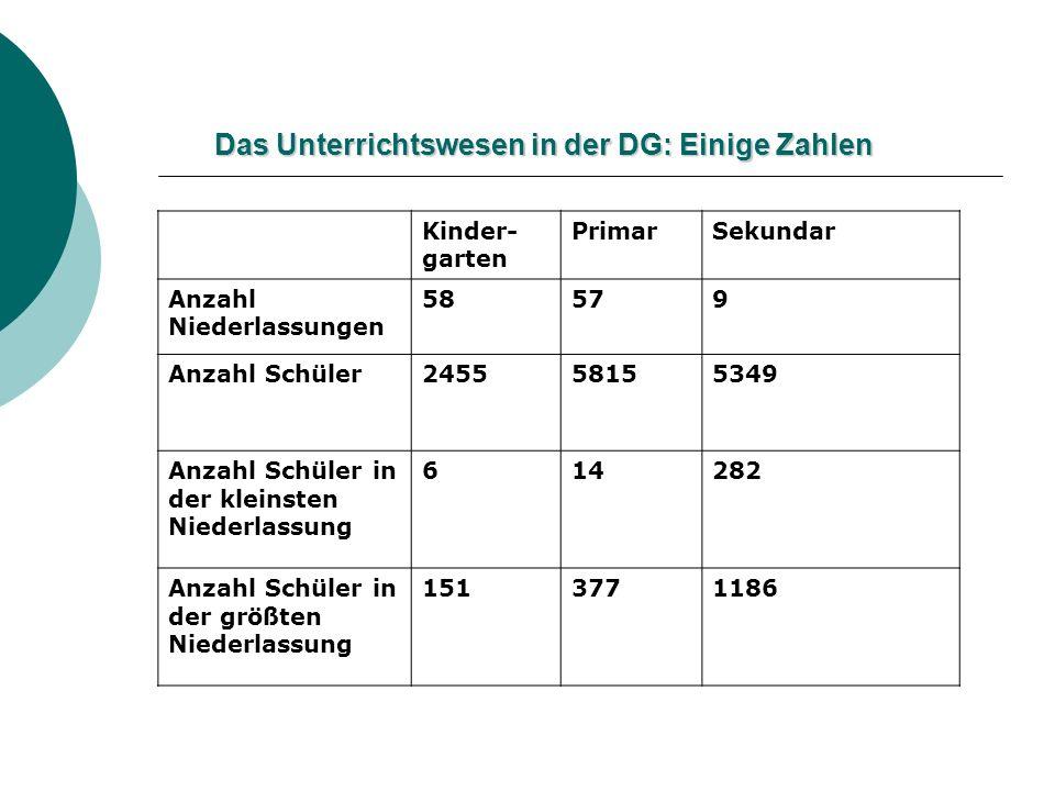 Das Unterrichtswesen in der DG: Einige Zahlen