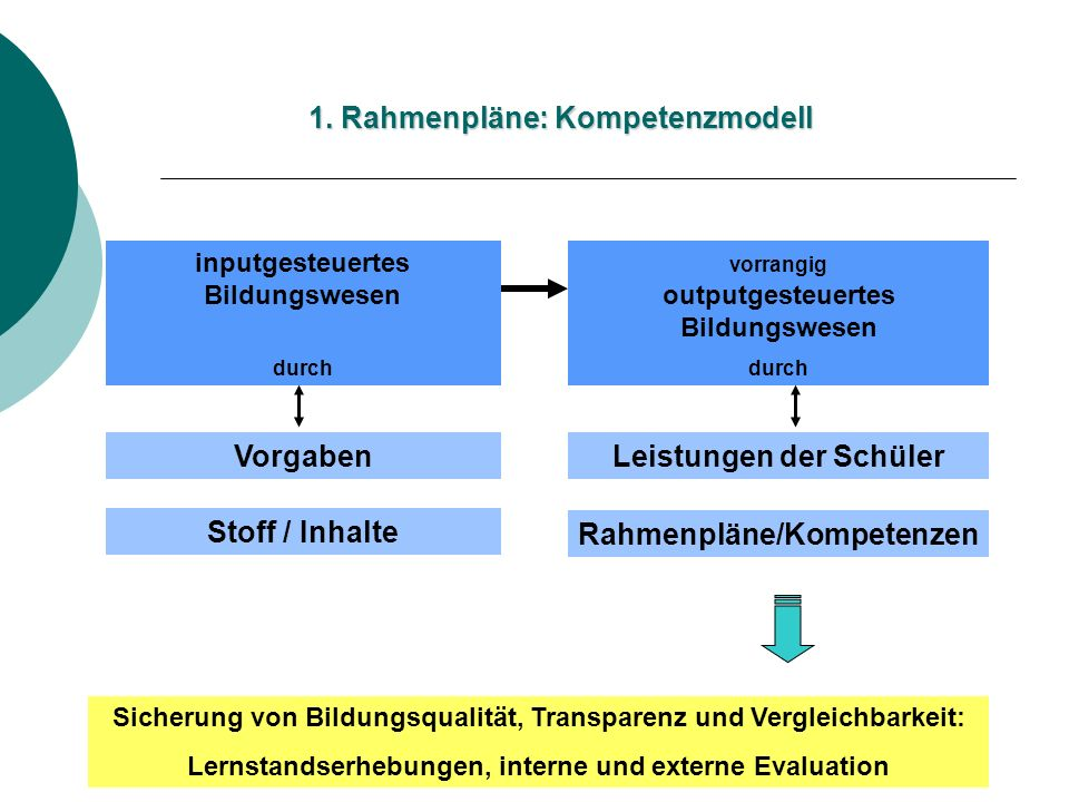 1. Rahmenpläne: Kompetenzmodell